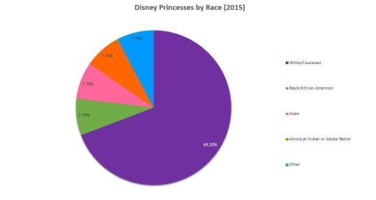Disney Princess Race